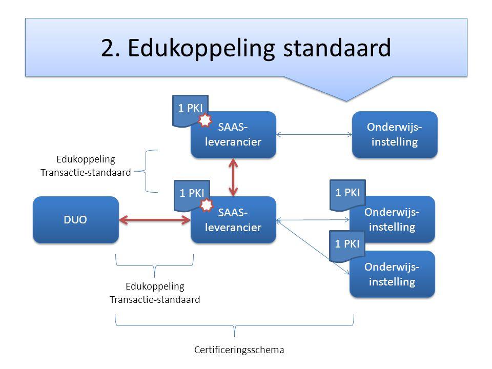2. Edukoppeling standaard DUO SAAS- leverancier Onderwijs- instelling Certificeringsschema Edukoppeling Transactie-standaard 1 PKI Onderwijs- instelli