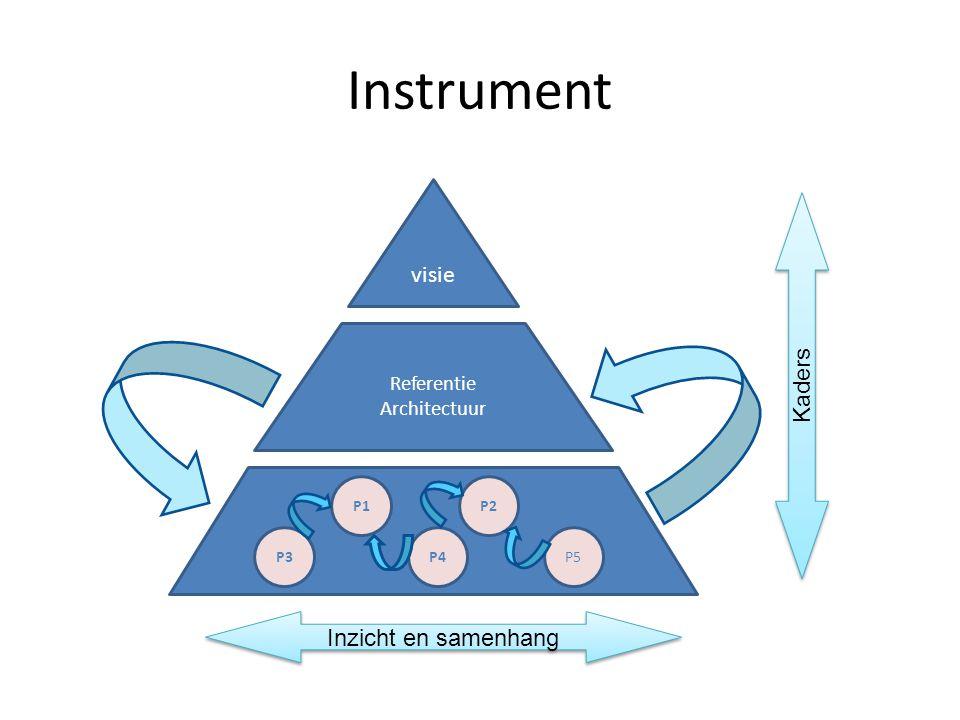 Instrument visie Referentie Architectuur P1 P4 P2 P5P3 Inzicht en samenhang Kaders
