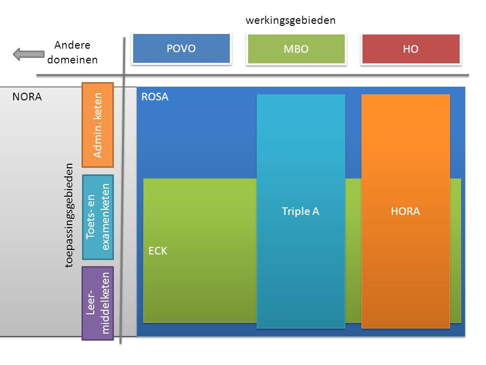 NORA POVO MBO HO werkingsgebieden toepassingsgebieden Admin. keten Leer- middelketen Toets- en examenketen ROSA ECK HORA Triple A Andere domeinen
