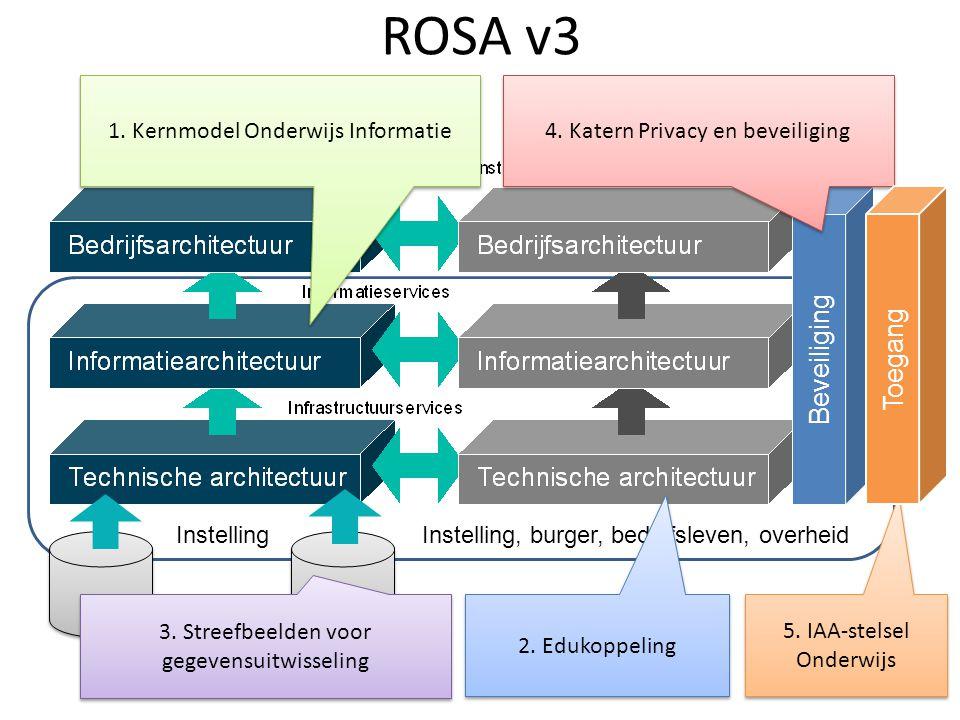 ROSA v3 InstellingInstelling, burger, bedrijfsleven, overheid 2. Edukoppeling 3. Streefbeelden voor gegevensuitwisseling Beveiliging 1. Kernmodel Onde