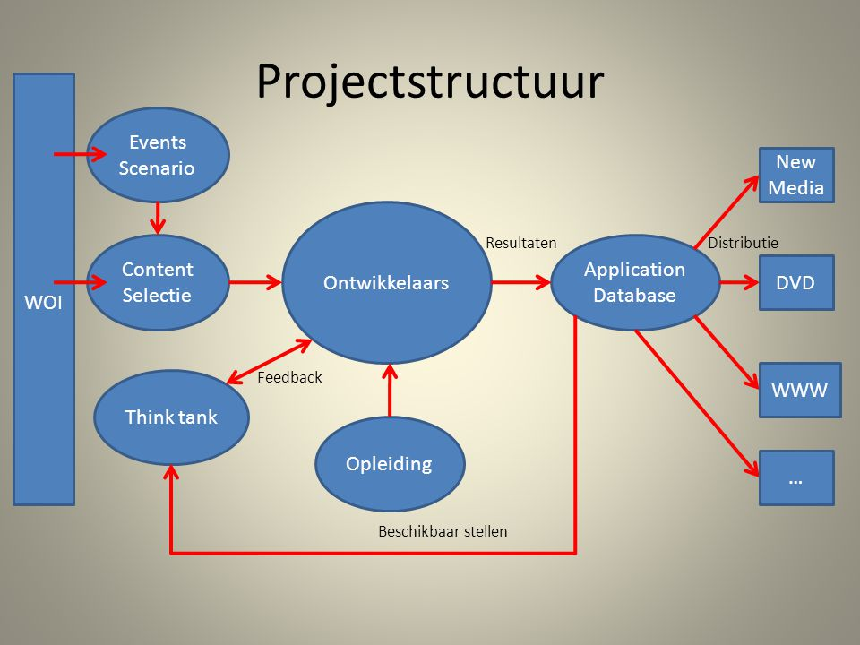 Events Scenario Content Selectie Think tank Ontwikkelaars Opleiding Application Database WOI Feedback ResultatenDistributie New Media DVD WWW … Beschikbaar stellen Projectstructuur
