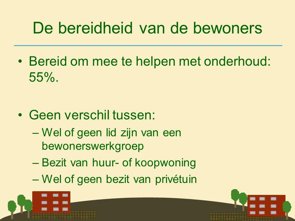 De bereidheid van de bewoners •Bereid om mee te helpen met onderhoud: 55%. •Geen verschil tussen: –Wel of geen lid zijn van een bewonerswerkgroep –Bez