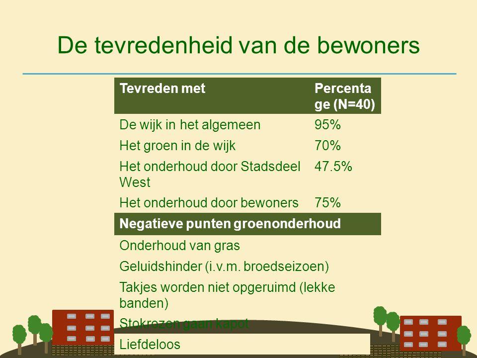 De tevredenheid van de bewoners Tevreden metPercenta ge (N=40) De wijk in het algemeen95% Het groen in de wijk70% Het onderhoud door Stadsdeel West 47