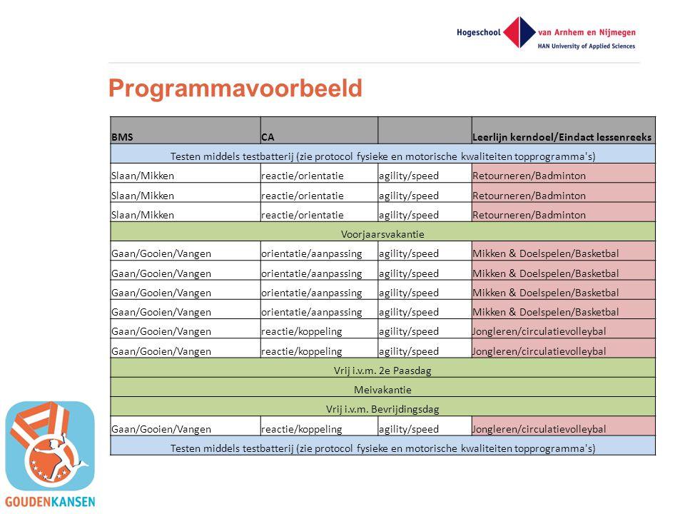Programmavoorbeeld BMSCA Leerlijn kerndoel/Eindact lessenreeks Testen middels testbatterij (zie protocol fysieke en motorische kwaliteiten topprogramm
