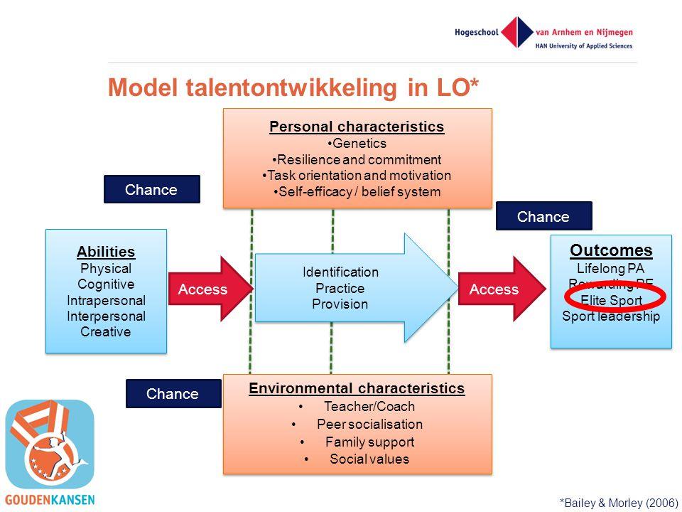 Model talentontwikkeling in LO* Environmental characteristics •Teacher/Coach •Peer socialisation •Family support •Social values Environmental characte