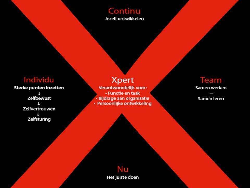 • TNO heeft ons begin 2010 benaderd.• (Wetenschappelijk) fundament voor onze visie.