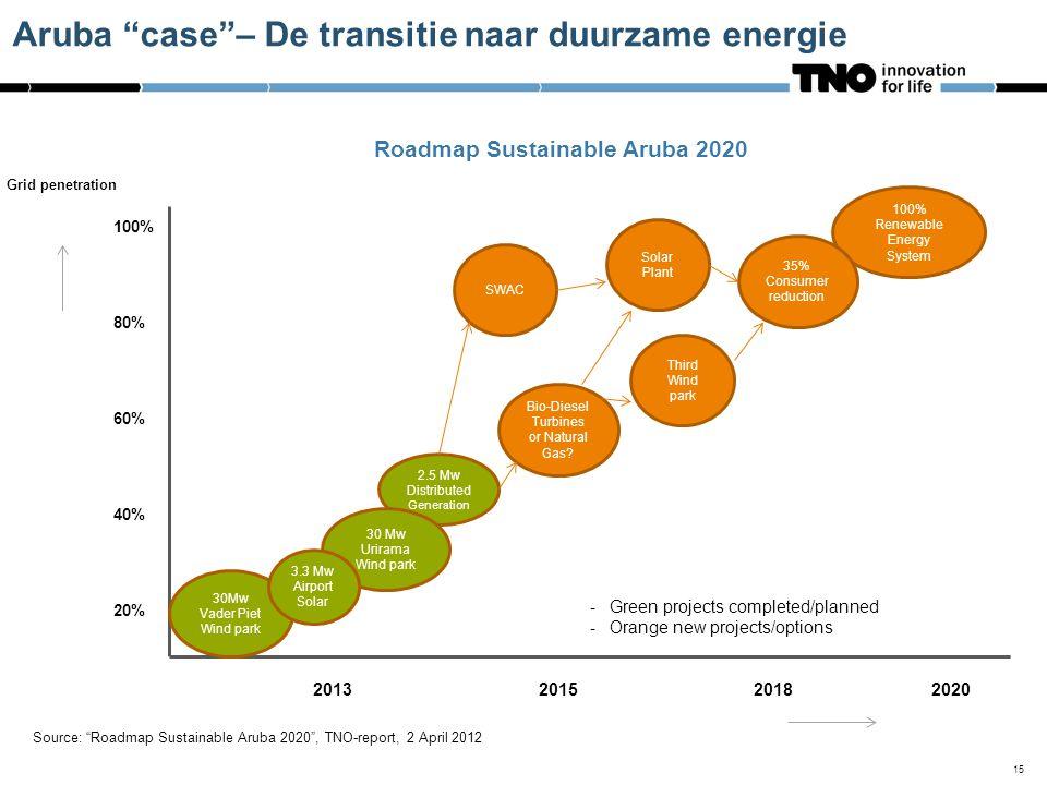 2013 2015 2018 2020 30Mw Vader Piet Wind park 2.5 Mw Distributed Generation 30 Mw Urirama Wind park 3.3 Mw Airport Solar 100% 80% 60% 40% 20% SWAC Third Wind park Bio-Diesel Turbines or Natural Gas.