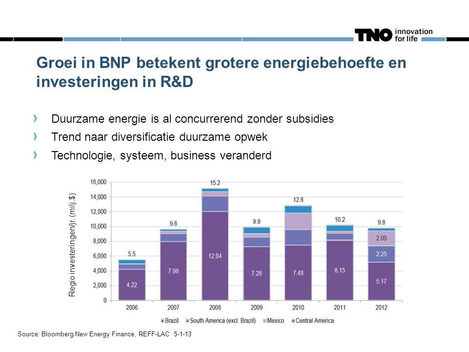 Source: Bloomberg New Energy Finance, REFF-LAC 5-1-13 Regio investeringen/jr. (milj.$) Groei in BNP betekent grotere energiebehoefte en investeringen