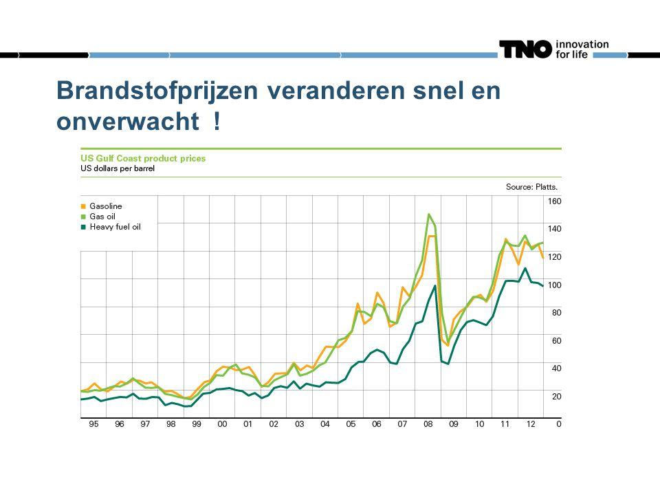 Brandstofprijzen veranderen snel en onverwacht !