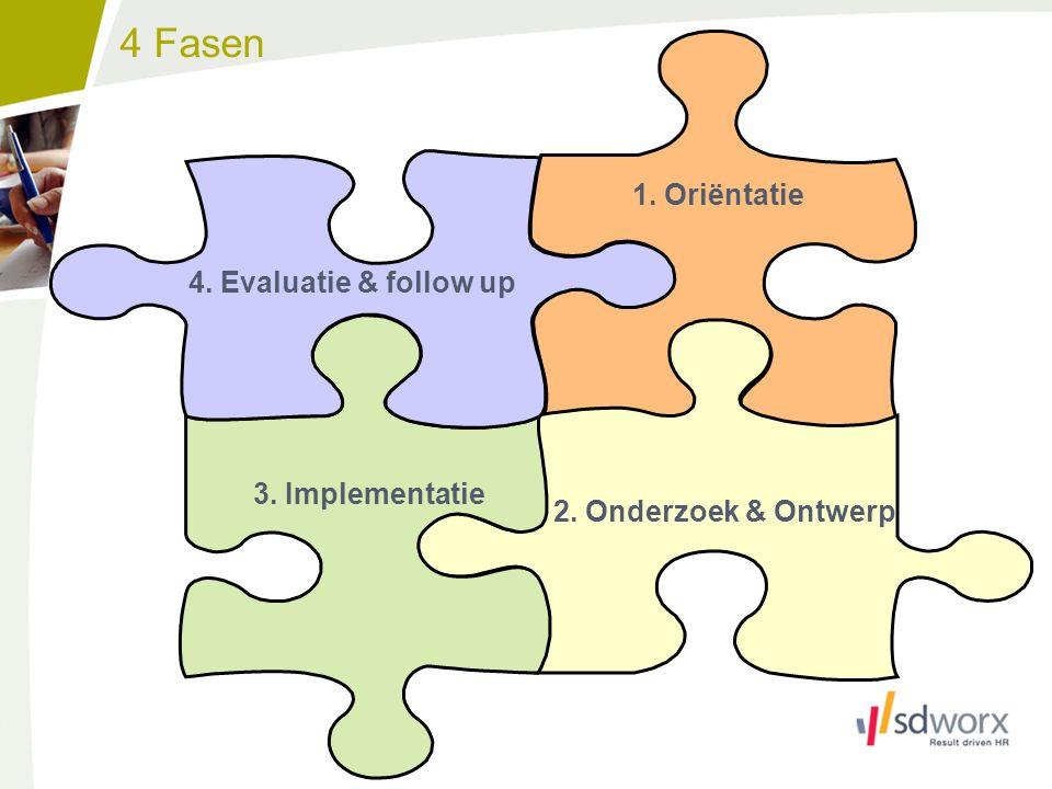 1. Oriëntatie 3. Implementatie 4. Evaluatie & follow up 2. Onderzoek & Ontwerp 4 Fasen 14