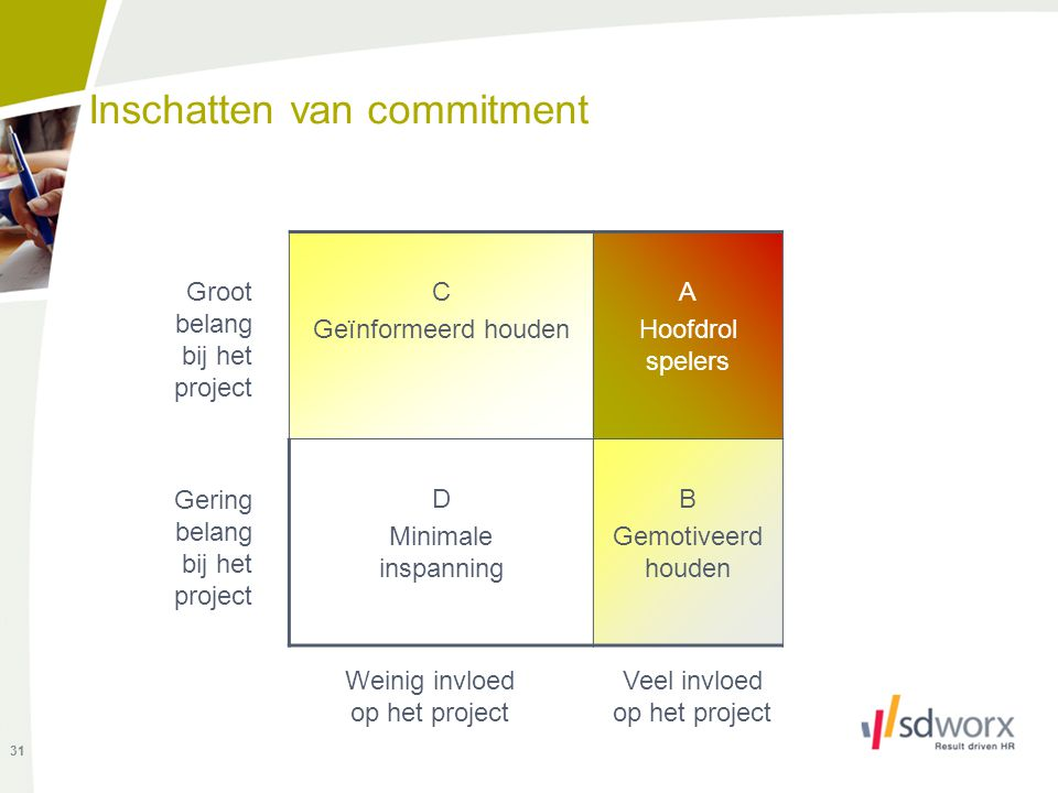 Inschatten van commitment C Geïnformeerd houden A Hoofdrol spelers D Minimale inspanning B Gemotiveerd houden Groot belang bij het project Gering bela