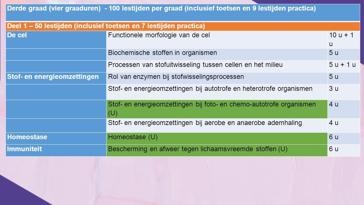 Derde graad (vier graaduren) - 100 lestijden per graad (inclusief toetsen en 9 lestijden practica) Deel 1 – 50 lestijden (inclusief toetsen en 7 lesti