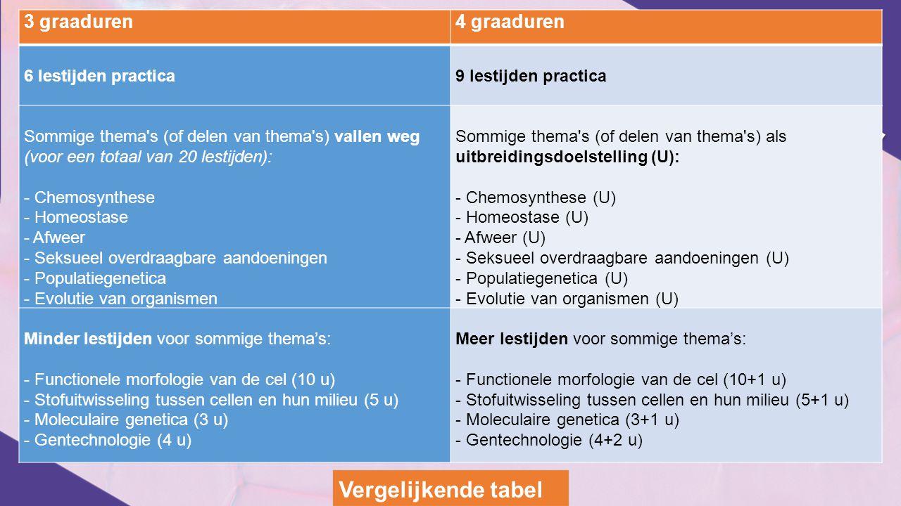 3 graaduren4 graaduren 6 lestijden practica9 lestijden practica Sommige thema's (of delen van thema's) vallen weg (voor een totaal van 20 lestijden):