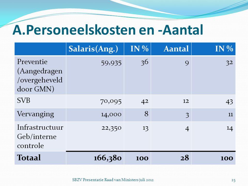 A.Personeelskosten en -Aantal Salaris(Ang.)IN %AantalIN % Preventie (Aangedragen /overgeheveld door GMN) 59,93536932 SVB70,095421243 Vervanging14,0008