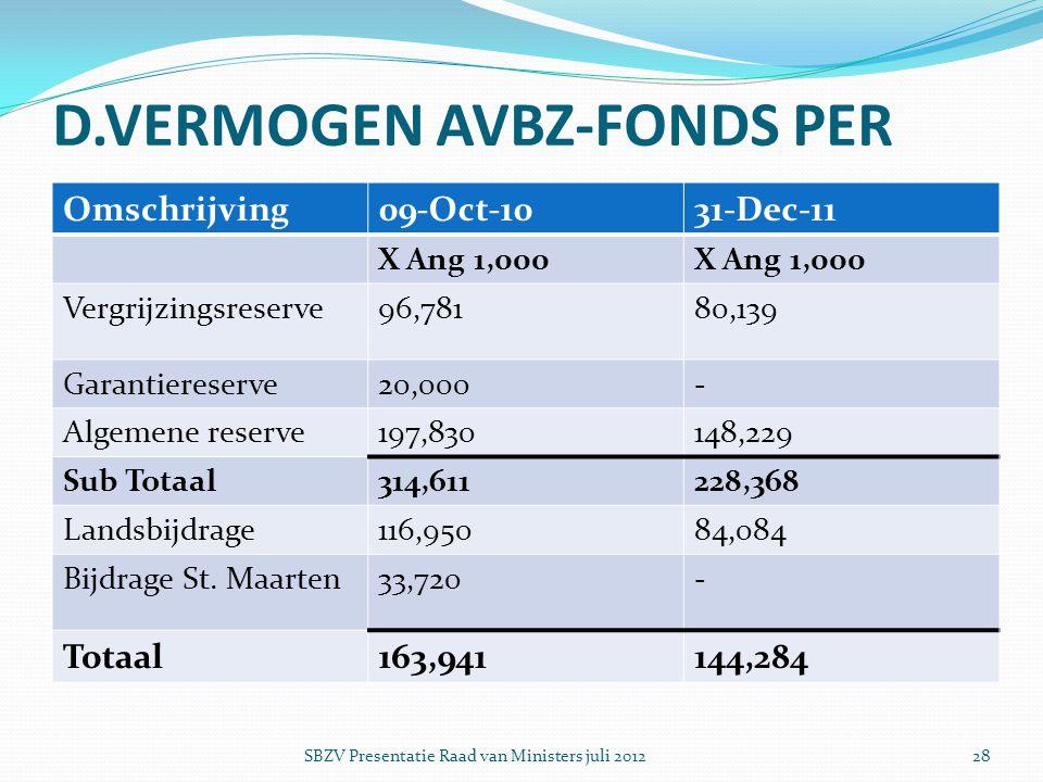 D.VERMOGEN AVBZ-FONDS PER Omschrijving09-Oct-1031-Dec-11 X Ang 1,000 Vergrijzingsreserve96,78180,139 Garantiereserve20,000- Algemene reserve197,830148
