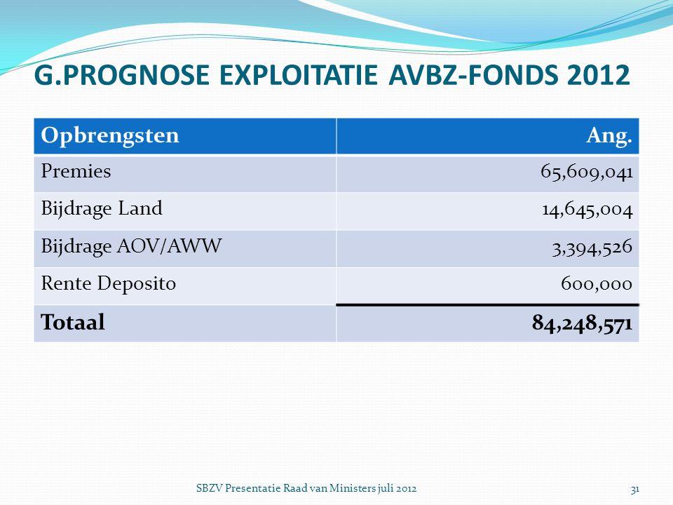 G.PROGNOSE EXPLOITATIE AVBZ-FONDS 2012 OpbrengstenAng. Premies65,609,041 Bijdrage Land14,645,004 Bijdrage AOV/AWW3,394,526 Rente Deposito600,000 Totaa