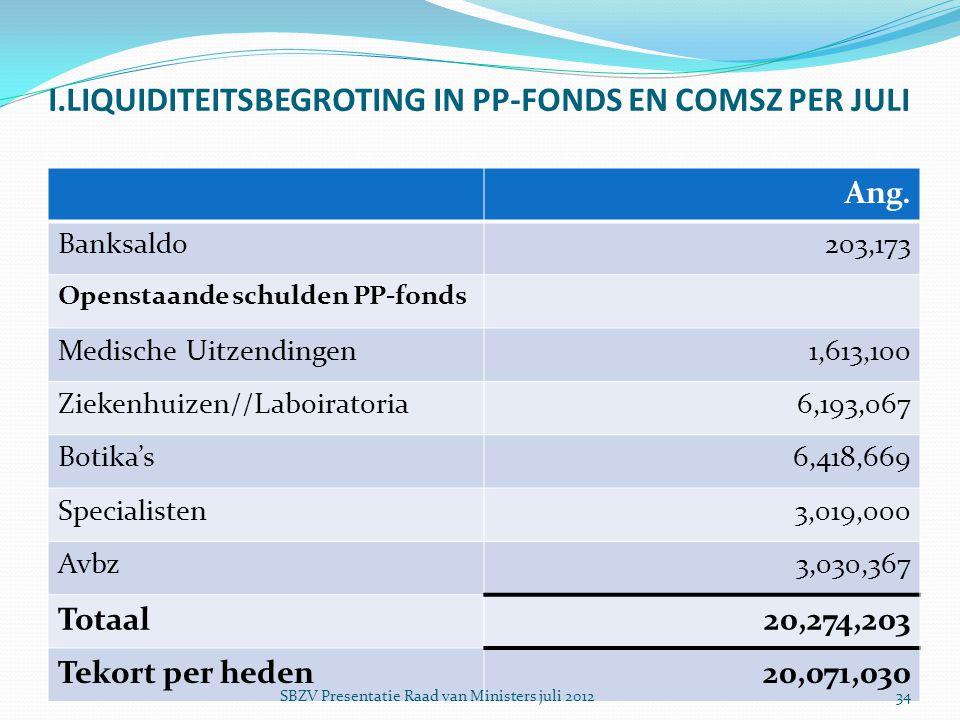 I.LIQUIDITEITSBEGROTING IN PP-FONDS EN COMSZ PER JULI Ang. Banksaldo203,173 Openstaande schulden PP-fonds Medische Uitzendingen1,613,100 Ziekenhuizen/