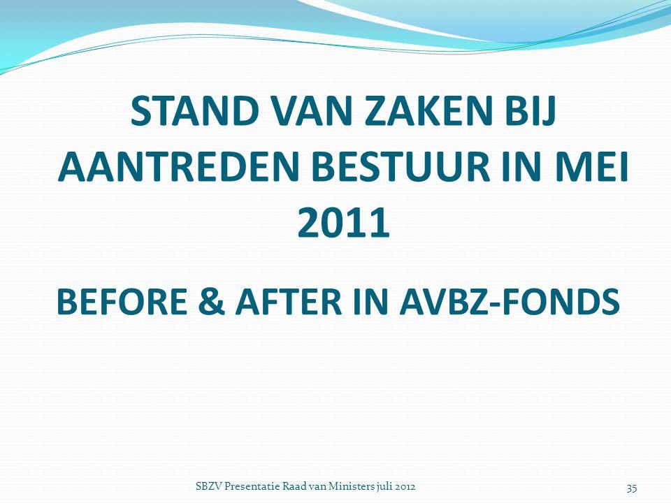 STAND VAN ZAKEN BIJ AANTREDEN BESTUUR IN MEI 2011 BEFORE & AFTER IN AVBZ-FONDS SBZV Presentatie Raad van Ministers juli 201235