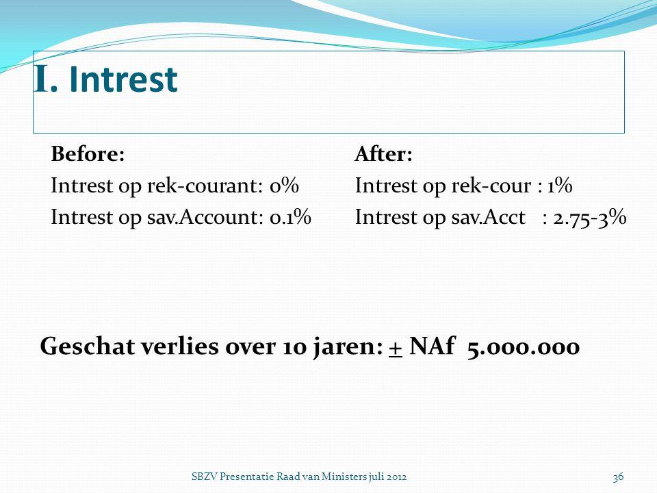 I. Intrest Before: Intrest op rek-courant: 0% Intrest op sav.Account: 0.1% After: Intrest op rek-cour : 1% Intrest op sav.Acct : 2.75-3% Geschat verli