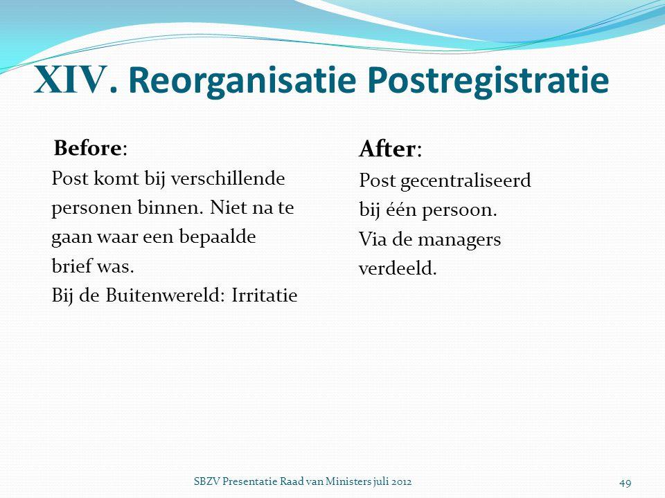 XIV. Reorganisatie Postregistratie Before: Post komt bij verschillende personen binnen. Niet na te gaan waar een bepaalde brief was. Bij de Buitenwere