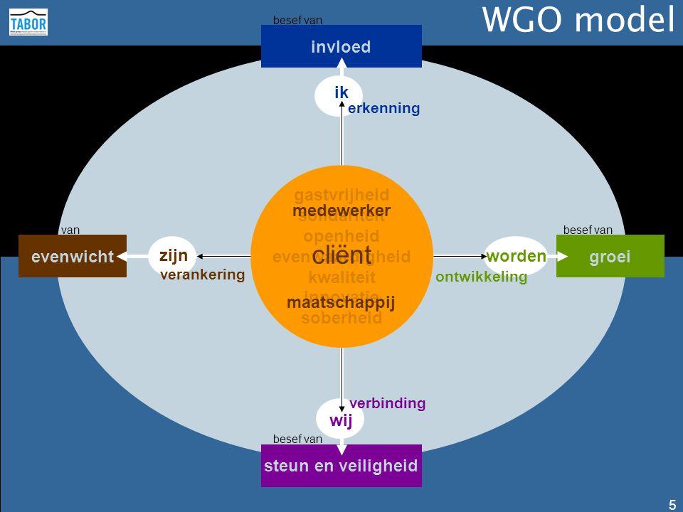 WGO model 5 gastvrijheid solidariteit openheid evenwaardigheid kwaliteit innovatie soberheid evenwichtgroei invloed steun en veiligheid besef van ik erkenning worden ontwikkeling cliënt maatschappij medewerker zijn verankering wij verbinding besef van