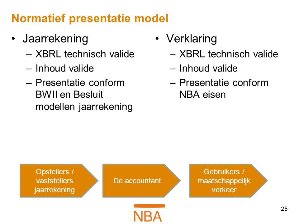 Normatief presentatie model •Jaarrekening –XBRL technisch valide –Inhoud valide –Presentatie conform BWII en Besluit modellen jaarrekening •Verklaring