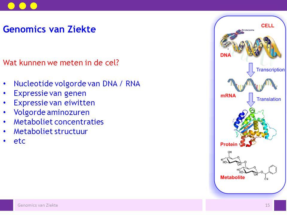 Genomics van Ziekte Wat kunnen we meten in de cel? Genomics van Ziekte14