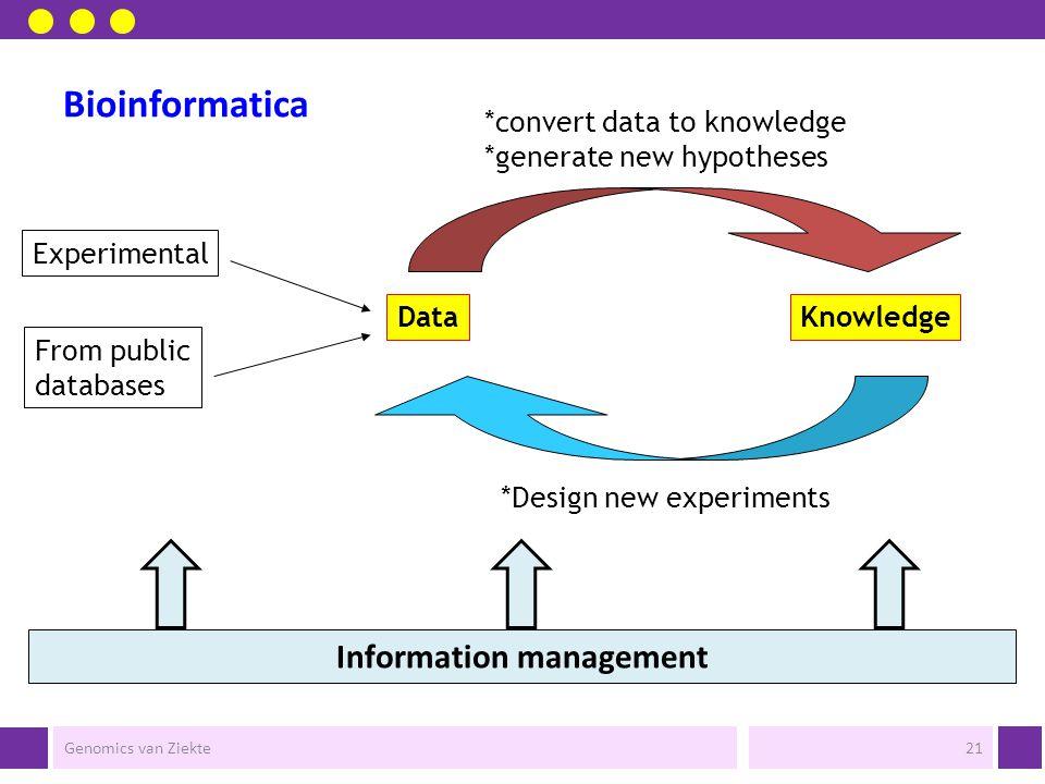 Genomics van Ziekte Bioinformatica Systeembiologie Informatiemanagement e-Bioscience Genomics van Ziekte20