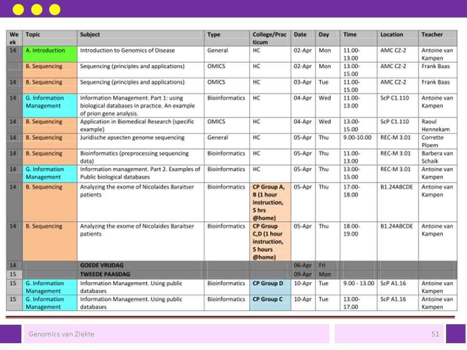 Rooster  5 blokken (omics + bioinformatica)  Sequencing  Transcriptomics  Proteomics  Metabolomics  Systeembiologie  Door deze 5 blokken loopt 'Informatiemanagement'  Relatie met onderzoek, diagnostiek, gezondheid en ziekte.