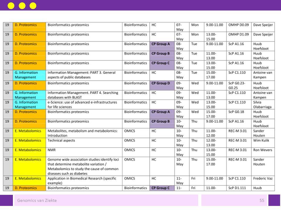 Genomics van Ziekte54
