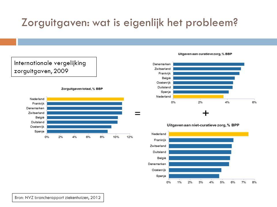 Zorguitgaven: wat is eigenlijk het probleem? Bron: NVZ brancherapport ziekenhuizen, 2012 Internationale vergelijking zorguitgaven, 2009