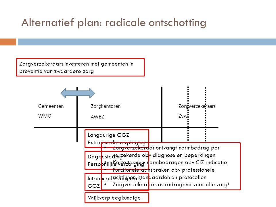 Alternatief plan: radicale ontschotting Gemeenten WMO Langdurige GGZ Extramurale verpleging Dagbesteding Persoonlijke verzorging Wijkverpleegkundige Z