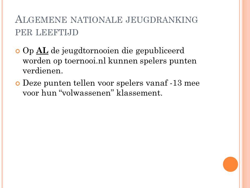 A LGEMENE NATIONALE JEUGDRANKING PER LEEFTIJD Op AL de jeugdtornooien die gepubliceerd worden op toernooi.nl kunnen spelers punten verdienen. Deze pun
