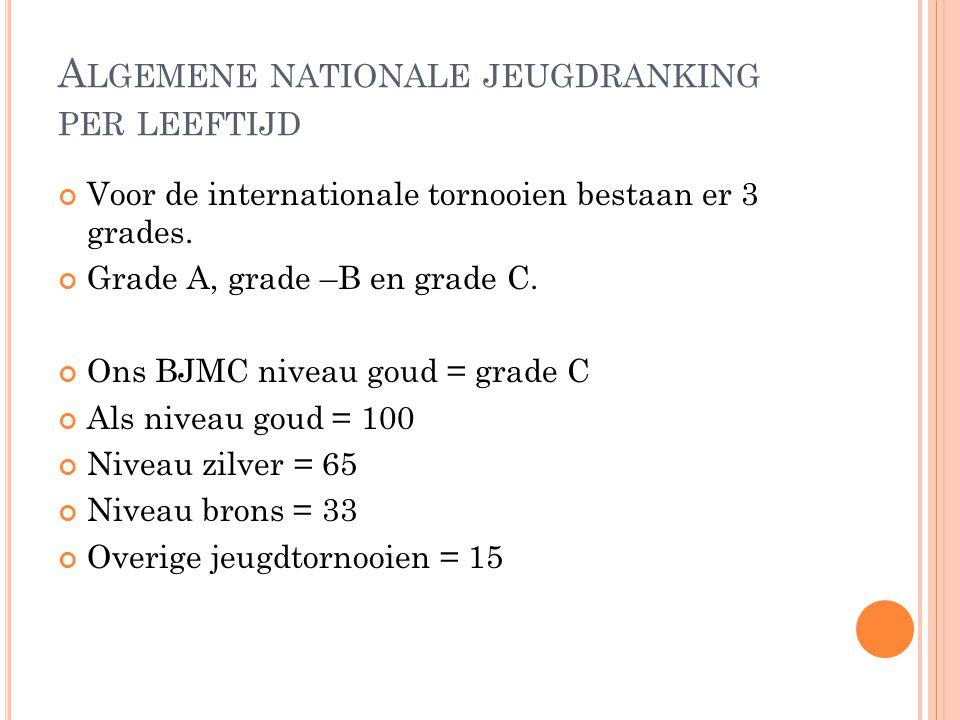 A LGEMENE NATIONALE JEUGDRANKING PER LEEFTIJD Voor de internationale tornooien bestaan er 3 grades. Grade A, grade –B en grade C. Ons BJMC niveau goud