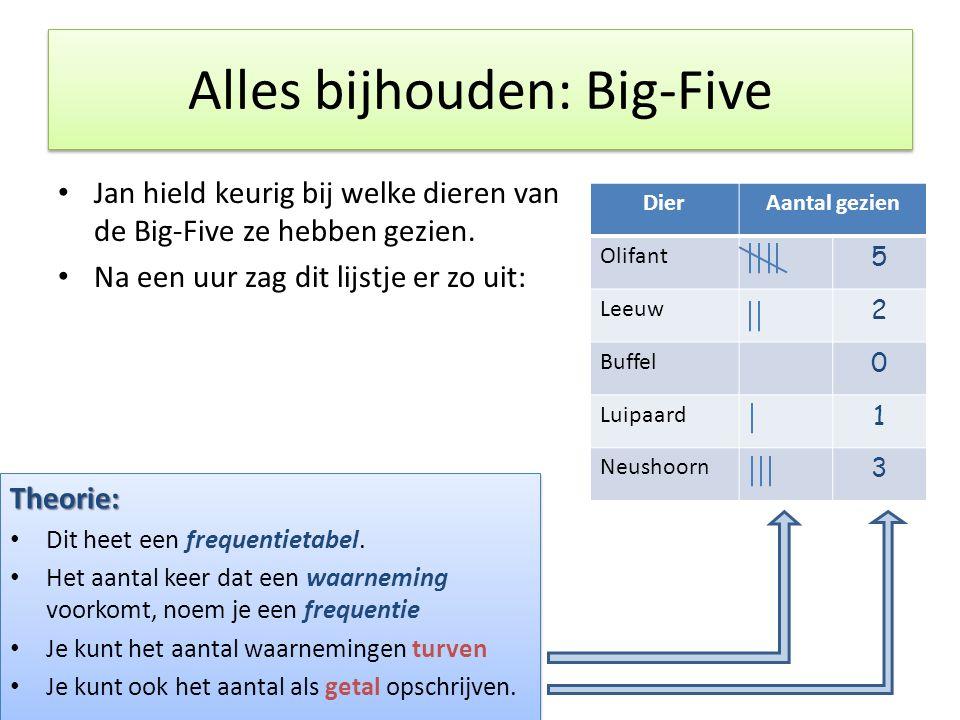 Alles bijhouden: Big-Five • Jan hield keurig bij welke dieren van de Big-Five ze hebben gezien. • Na een uur zag dit lijstje er zo uit: DierAantal gez