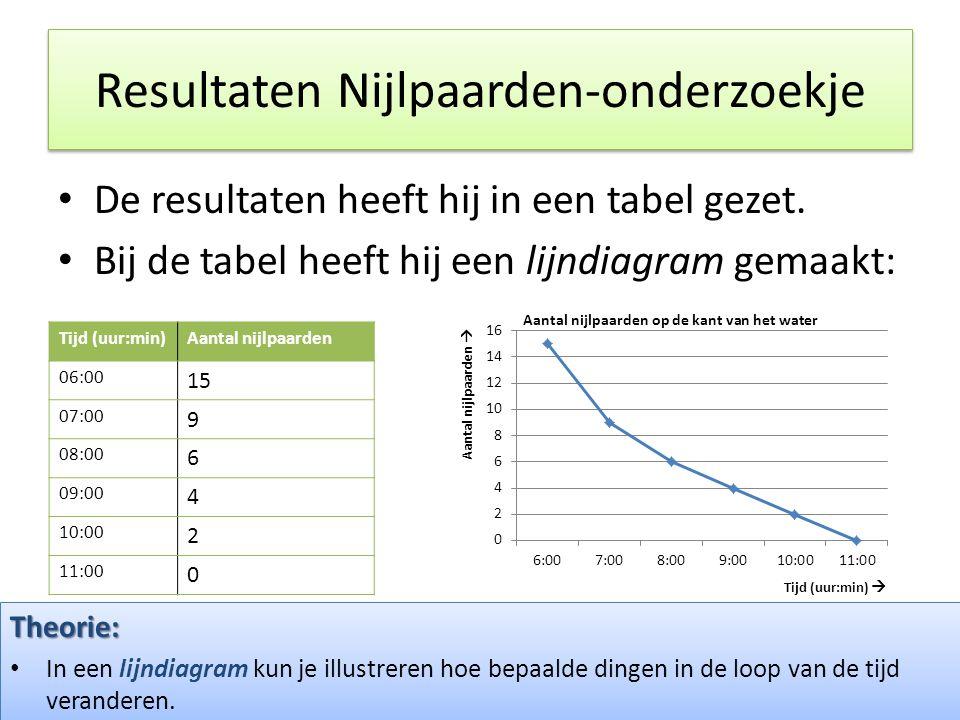 Resultaten Nijlpaarden-onderzoekje • De resultaten heeft hij in een tabel gezet. • Bij de tabel heeft hij een lijndiagram gemaakt: Tijd (uur:min)Aanta
