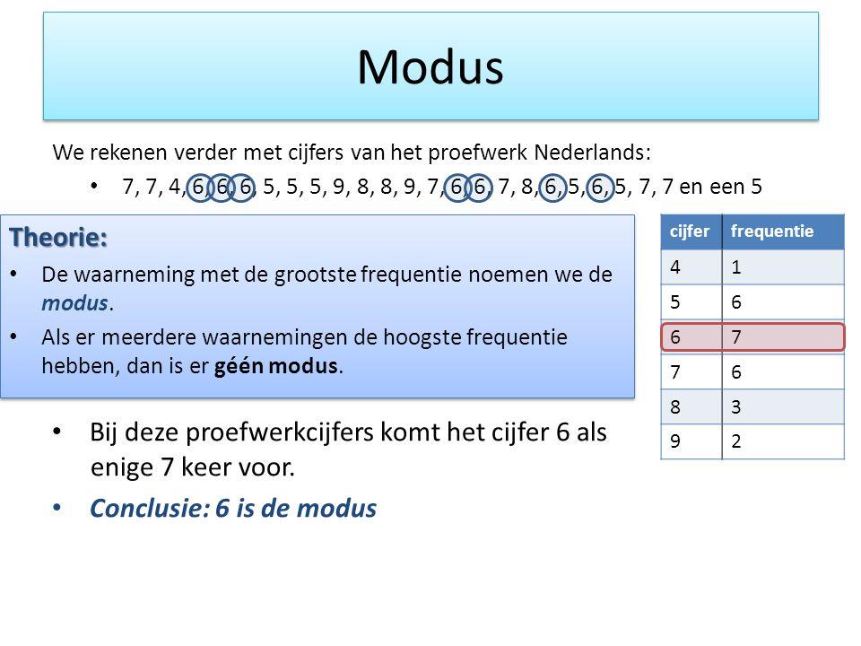 Modus We rekenen verder met cijfers van het proefwerk Nederlands: • 7, 7, 4, 6, 6, 6, 5, 5, 5, 9, 8, 8, 9, 7, 6, 6, 7, 8, 6, 5, 6, 5, 7, 7 en een 5 • Bij deze proefwerkcijfers komt het cijfer 6 als enige 7 keer voor.