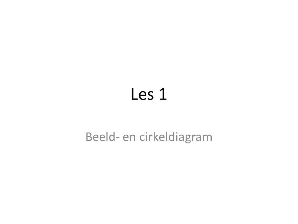Les 1 Beeld- en cirkeldiagram