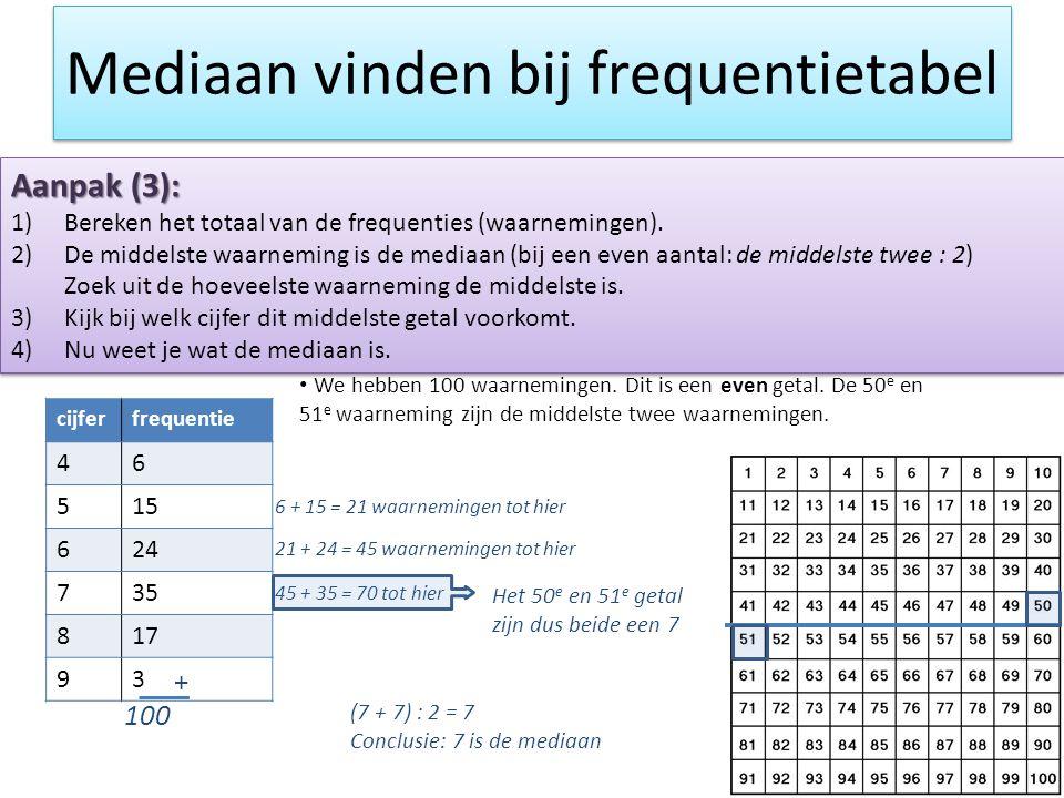 Mediaan vinden bij frequentietabel Aanpak (3): 1)Bereken het totaal van de frequenties (waarnemingen). 2)De middelste waarneming is de mediaan (bij ee