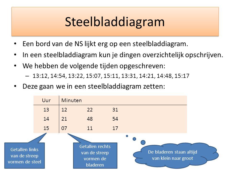 Steelbladdiagram • Een bord van de NS lijkt erg op een steelbladdiagram. • In een steelbladdiagram kun je dingen overzichtelijk opschrijven. • We hebb