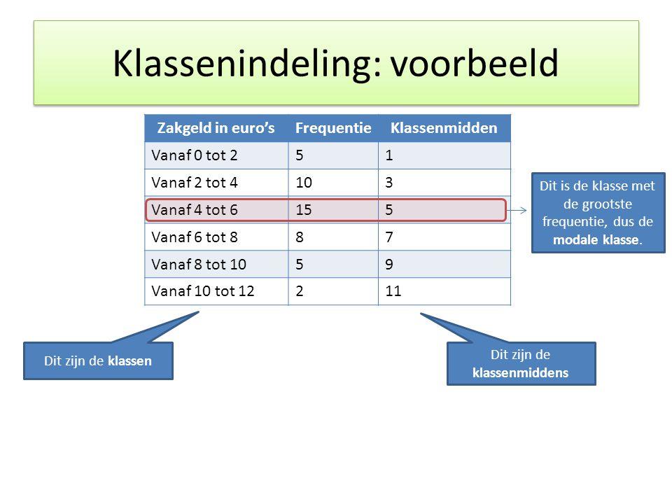 Klassenindeling: voorbeeld Zakgeld in euro'sFrequentieKlassenmidden Vanaf 0 tot 251 Vanaf 2 tot 4103 Vanaf 4 tot 6155 Vanaf 6 tot 887 Vanaf 8 tot 1059