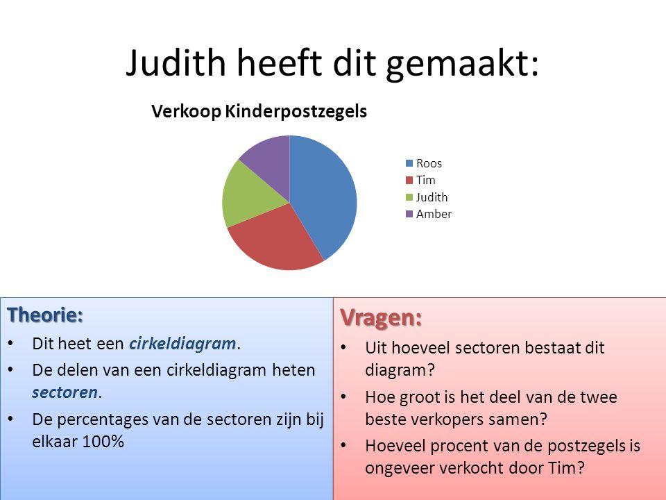Judith heeft dit gemaakt: Theorie: • Dit heet een cirkeldiagram. • De delen van een cirkeldiagram heten sectoren. • De percentages van de sectoren zij