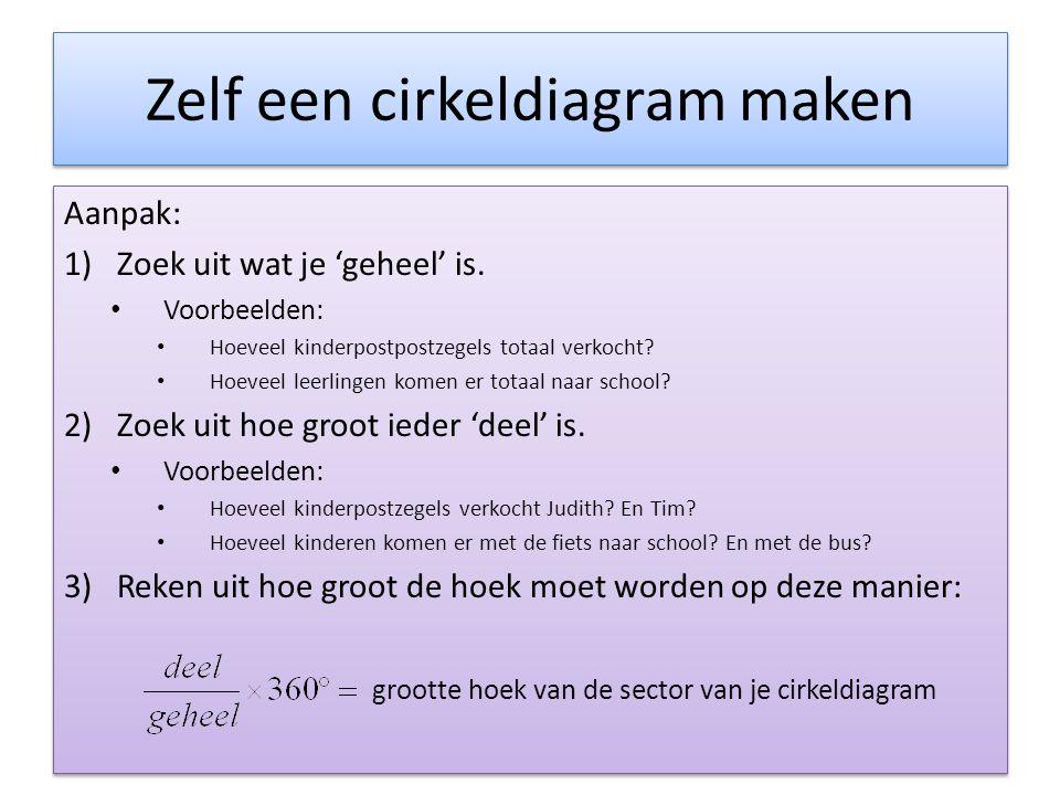 Rekenen met proefwerkcijfers • In klas 2D is een proefwerk Nederlands afgenomen.