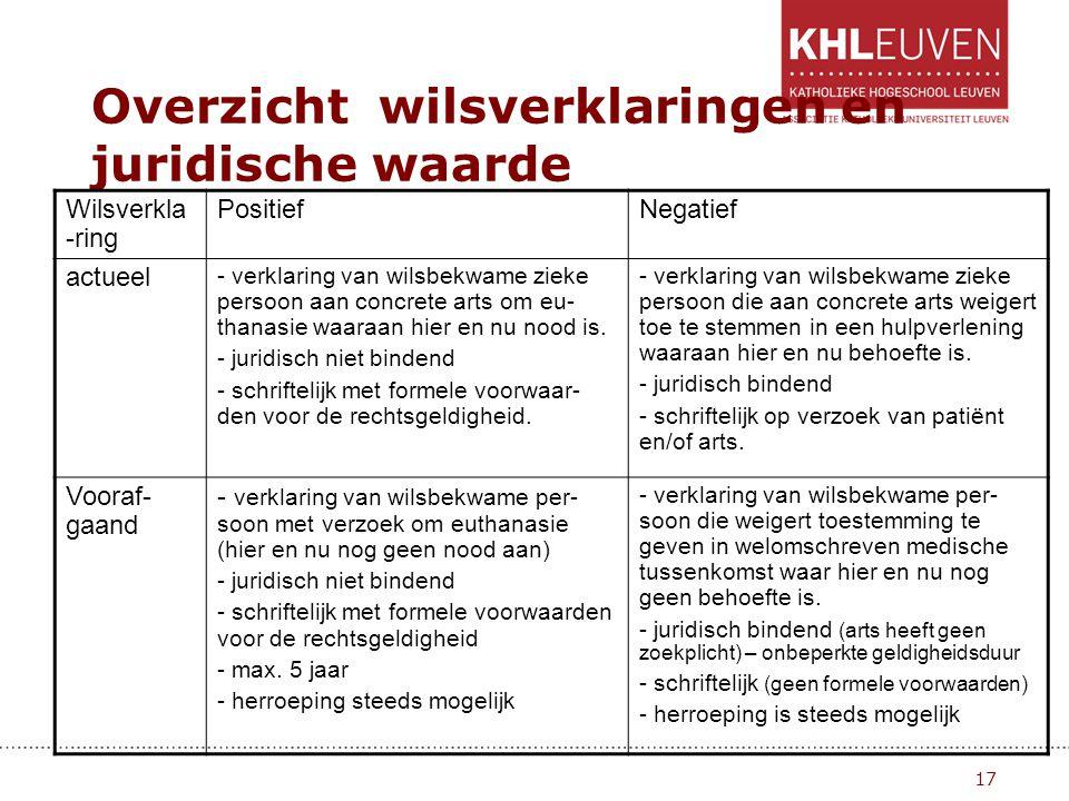 17 Overzicht wilsverklaringen en juridische waarde Wilsverkla -ring PositiefNegatief actueel - verklaring van wilsbekwame zieke persoon aan concrete a