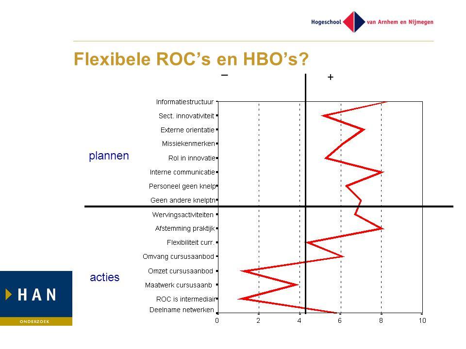plannen acties _ + Flexibele ROC's en HBO's