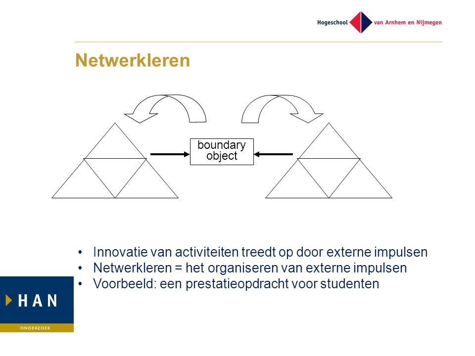 Netwerkleren boundary object • Innovatie van activiteiten treedt op door externe impulsen • Netwerkleren = het organiseren van externe impulsen • Voorbeeld: een prestatieopdracht voor studenten