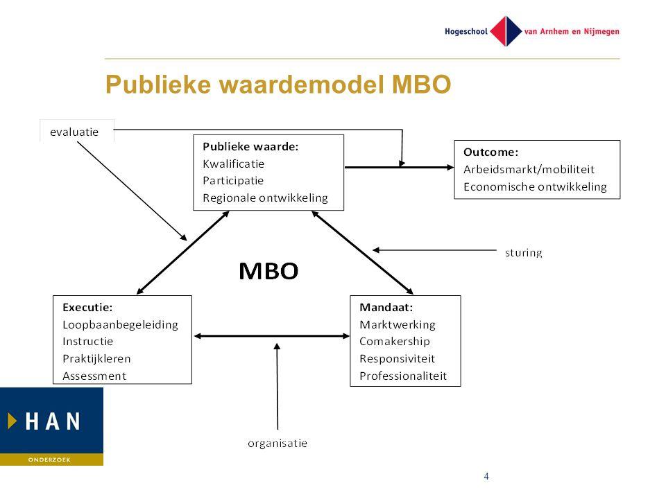 Publieke waardemodel MBO 4