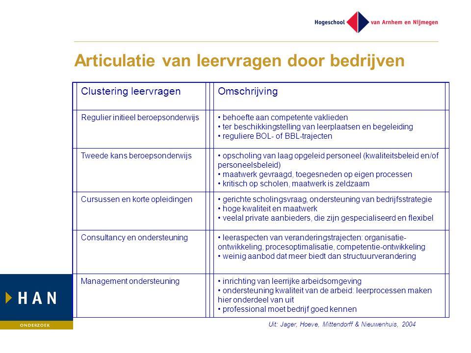 Articulatie van leervragen door bedrijven Clustering leervragenOmschrijving Regulier initieel beroepsonderwijs• behoefte aan competente vaklieden • te