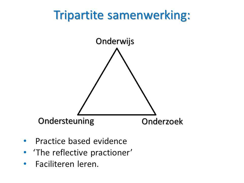 Tripartite samenwerking: • Practice based evidence • 'The reflective practioner' • Faciliteren leren. Onderwijs Ondersteuning Onderzoek