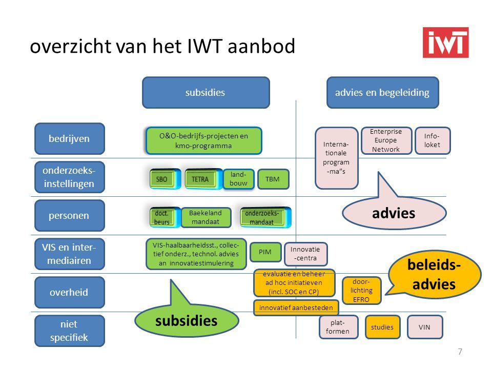 overzicht van het IWT aanbod 7 subsidiesadvies en begeleiding O&O-bedrijfs-projecten en kmo-programma overheid VIS en inter- mediairen onderzoeks- ins